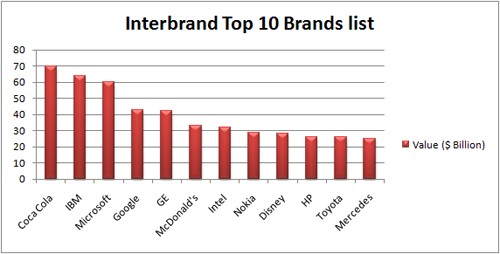 Interbrand's Top 10 brands list